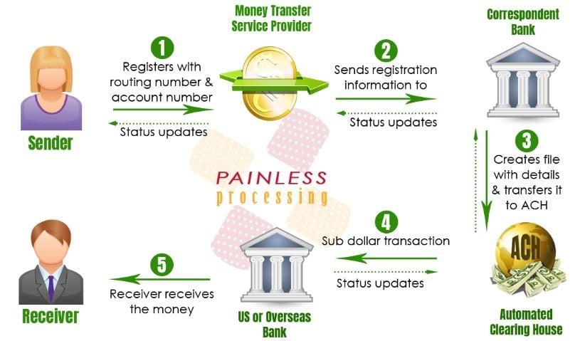 Bank process