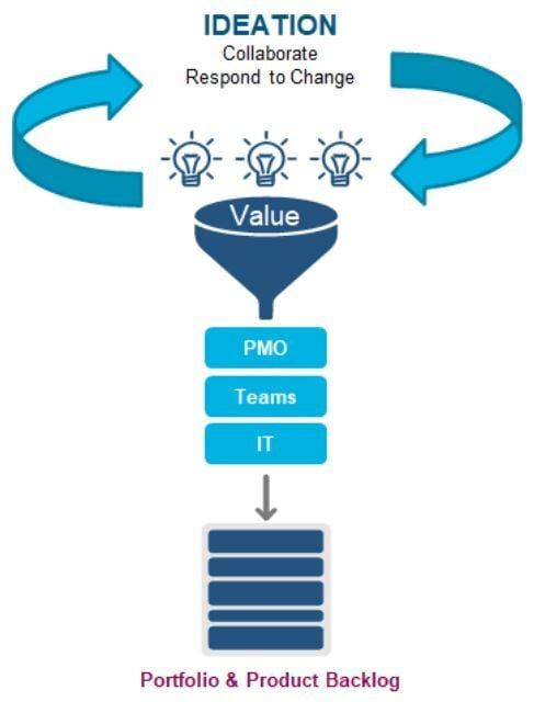 Ideation Model - Nisum