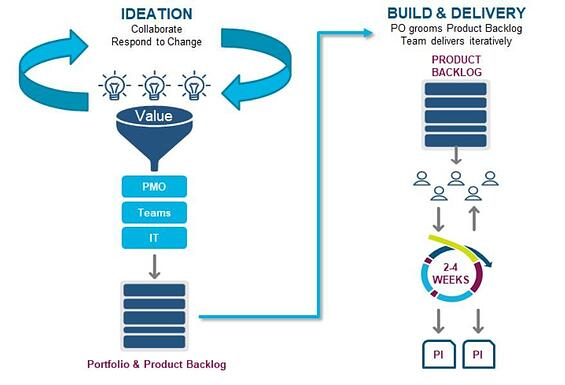 Ideation to Build & Delivery Model - Nisum