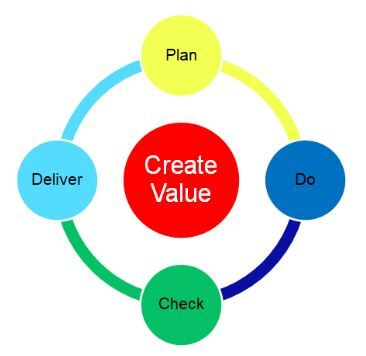 Plan, Do, Check, and Deliver iterative approach - Nisum