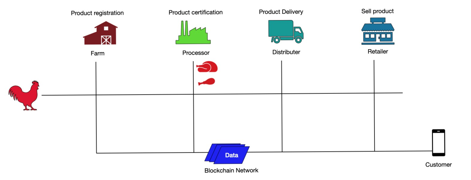 Blockchain for Retailers - Nisum