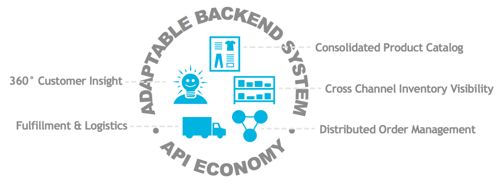 White Paper - Successful Implementation of an Omnichannel Ecosystem 1