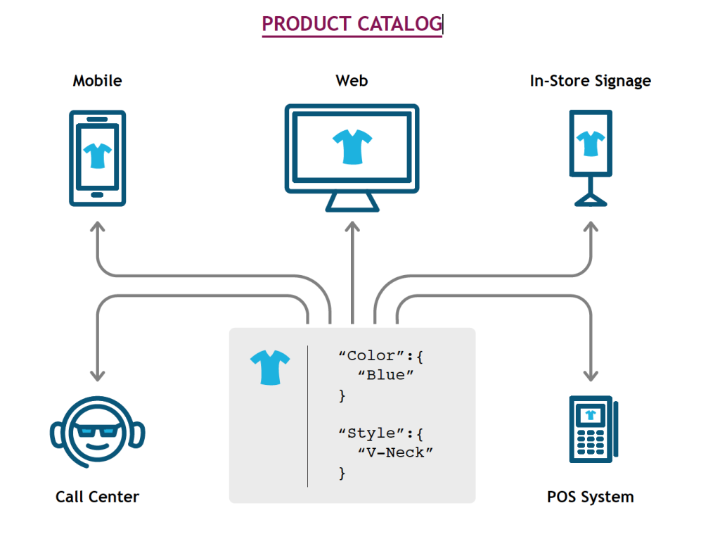 White Paper - Successful Implementation of an Omnichannel Ecosystem 3