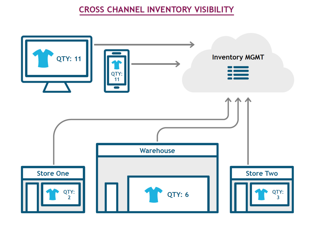 White Paper - Successful Implementation of an Omnichannel Ecosystem 5