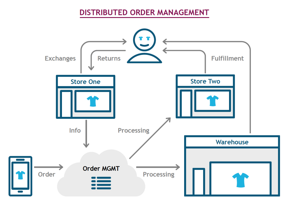 White Paper - Successful Implementation of an Omnichannel Ecosystem 7