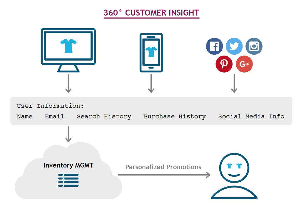 White Paper - Successful Implementation of an Omnichannel Ecosystem 9