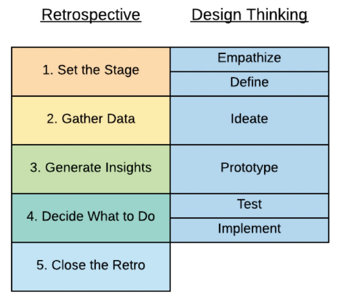 White Paper- Integrating Design Thinking Principles into Agile 4