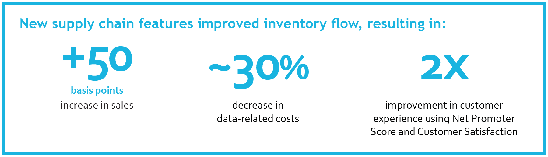 Nisum_Helps_Save_10+%_in_Inventory_Costs-Supply_Chain_stat bar
