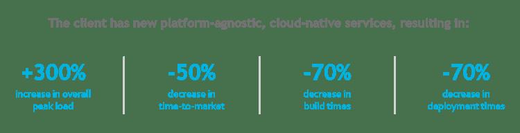 OMS-modernization-client-value