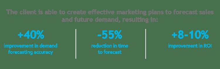 Optimized-Forecasting-client-value