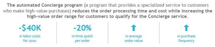 automated-process-concierge-ss-client-value